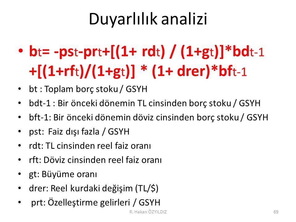 Duyarlılık analizi bt= -pst-prt+[(1+ rdt) / (1+gt)]*bdt-1 +[(1+rft)/(1+gt)] * (1+ drer)*bft-1. bt : Toplam borç stoku / GSYH.